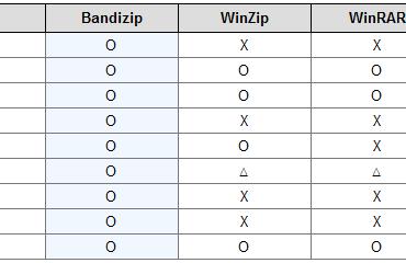 Bandizip官方版壓縮軟體比較表